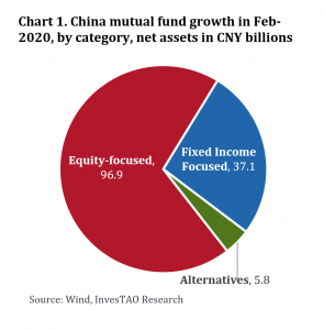Chart 1. China mutual fund growth in Feb- 2020